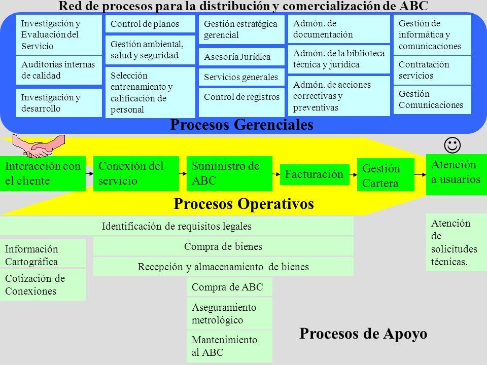 Red de procesos para la distribución y comercialización de ABC