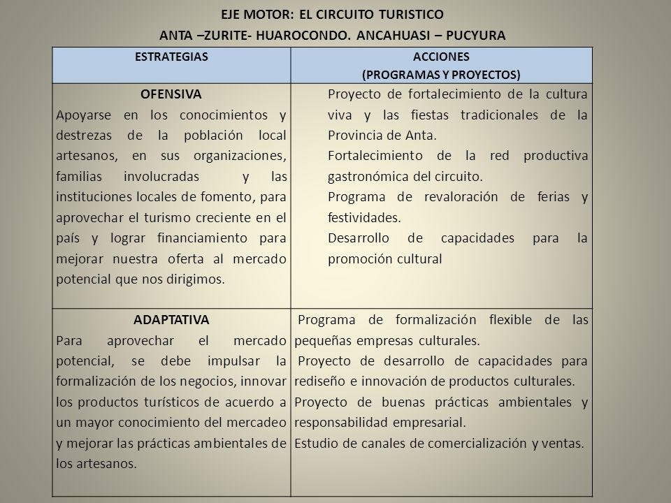 ANTA –ZURITE- HUAROCONDO. ANCAHUASI – PUCYURA (PROGRAMAS Y PROYECTOS)