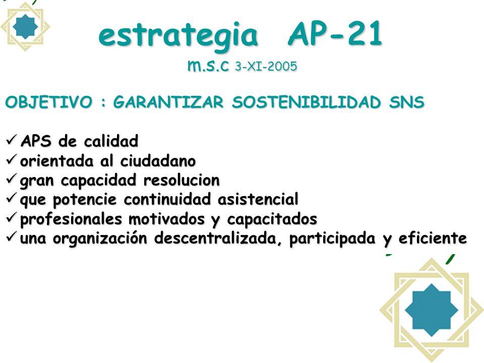 estrategia AP-21 m.s.c 3-XI-2005