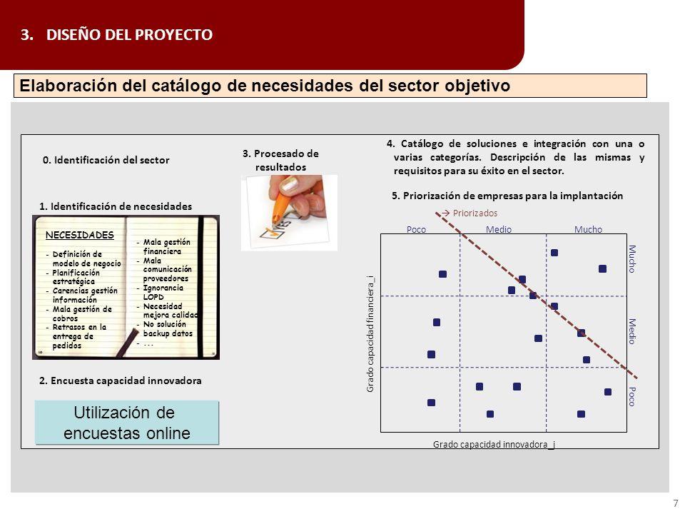 Elaboración del catálogo de necesidades del sector objetivo