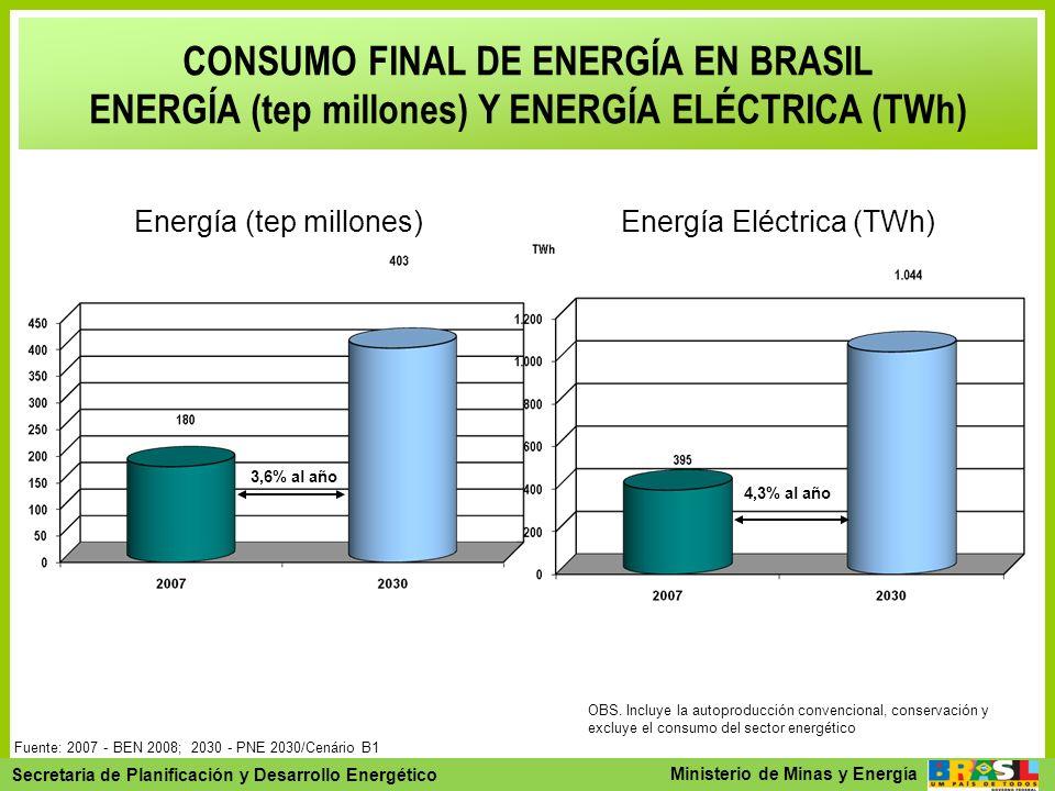 CONSUMO FINAL DE ENERGÍA EN BRASIL