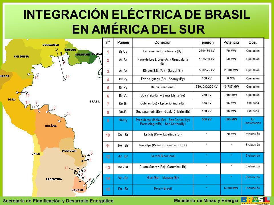 INTEGRACIÓN ELÉCTRICA DE BRASIL EN AMÉRICA DEL SUR