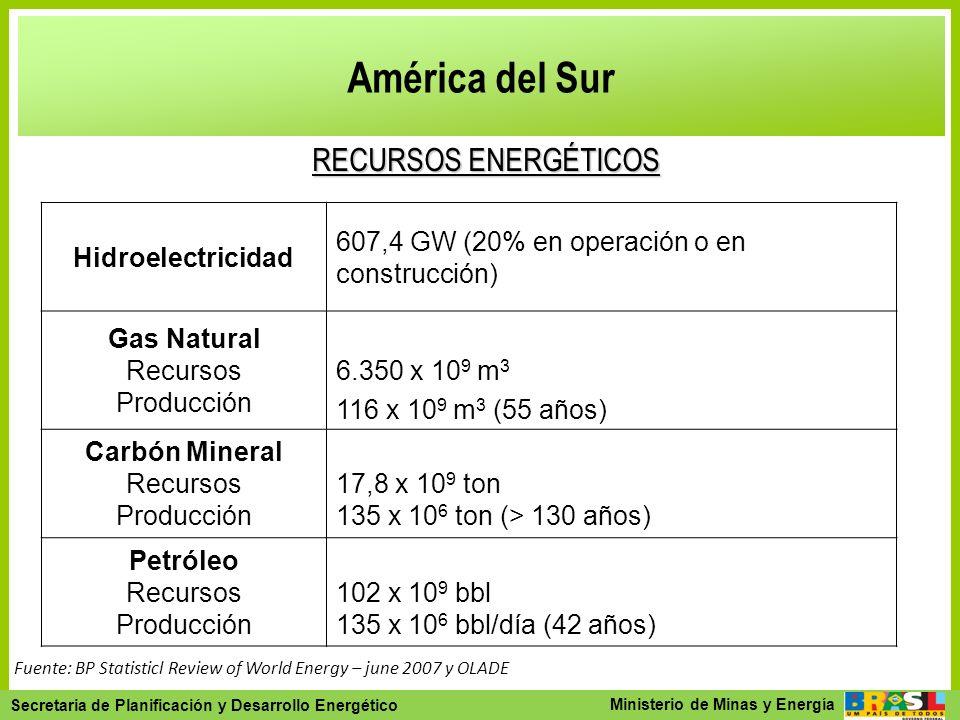 América del Sur RECURSOS ENERGÉTICOS Hidroelectricidad