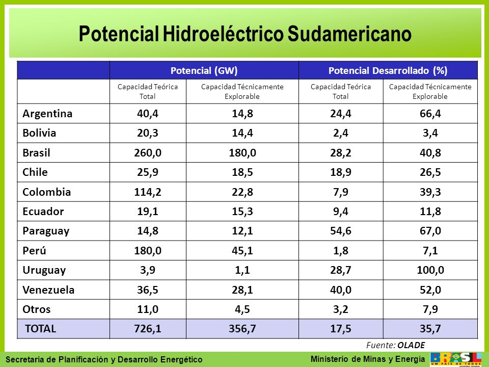 Potencial Hidroeléctrico Sudamericano