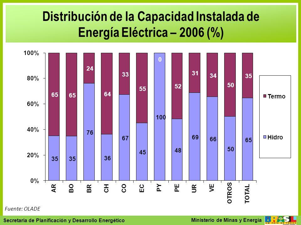 Distribución de la Capacidad Instalada de Energía Eléctrica – 2006 (%)
