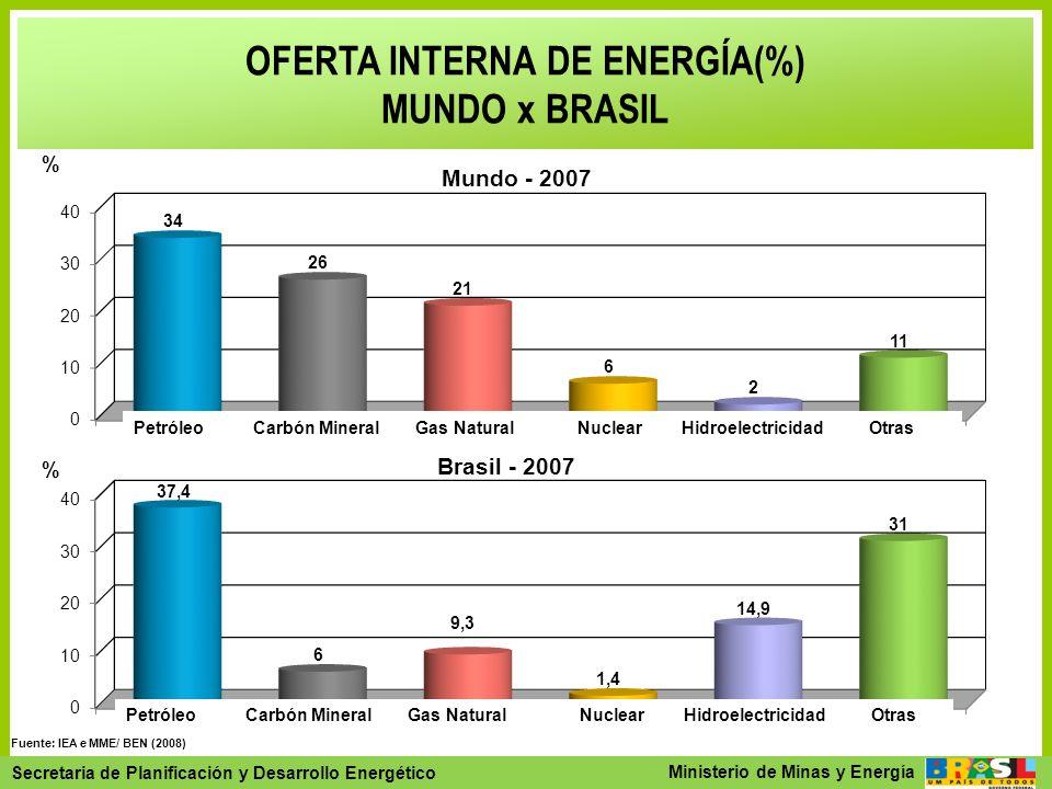 OFERTA INTERNA DE ENERGÍA(%)