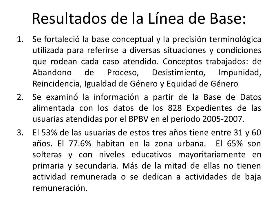 Resultados de la Línea de Base: