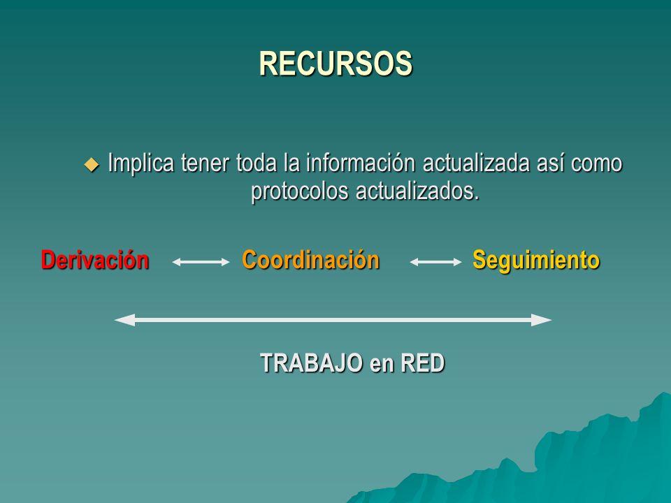 RECURSOS Implica tener toda la información actualizada así como protocolos actualizados. Derivación Coordinación Seguimiento.