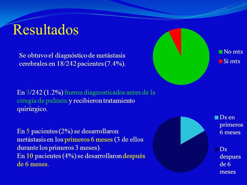 Resultados Se obtuvo el diagnóstico de metástasis cerebrales en 18/242 pacientes (7.4%).