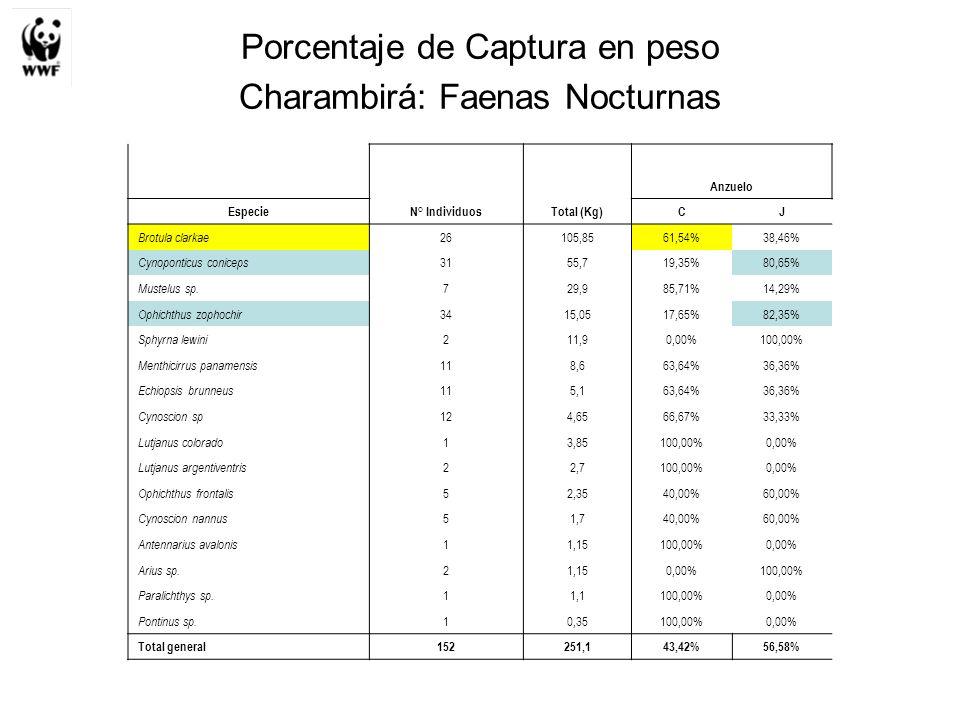 Porcentaje de Captura en peso Charambirá: Faenas Nocturnas