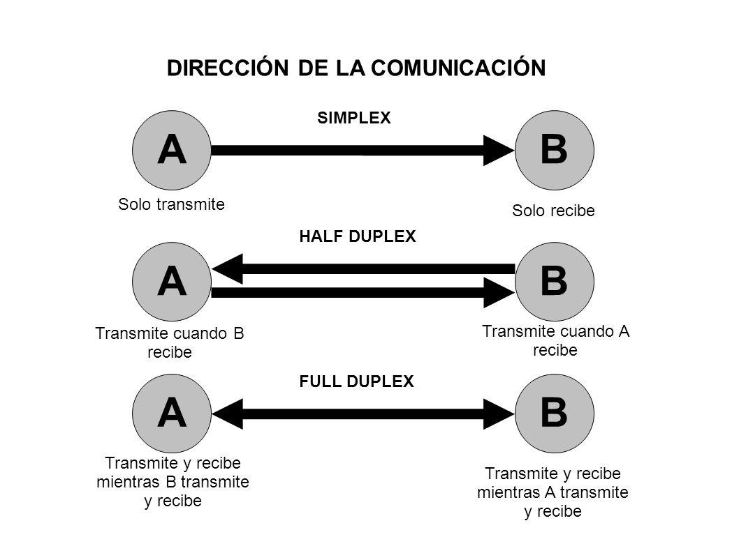 DIRECCIÓN DE LA COMUNICACIÓN