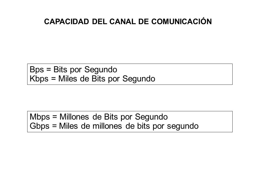 CAPACIDAD DEL CANAL DE COMUNICACIÓN