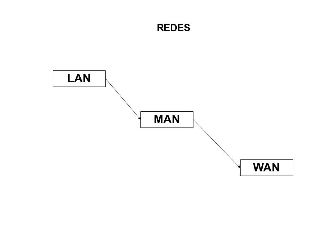 REDES LAN MAN WAN