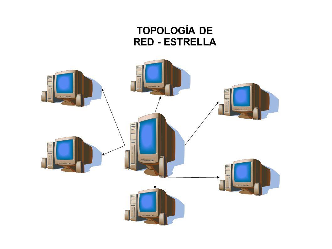 TOPOLOGÍA DE RED - ESTRELLA