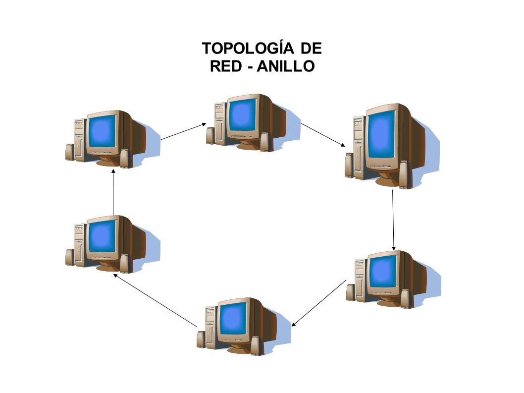 TOPOLOGÍA DE RED - ANILLO