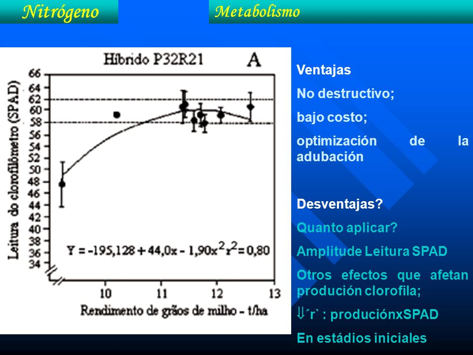 Nitrógeno Metabolismo Ventajas No destructivo; bajo costo;