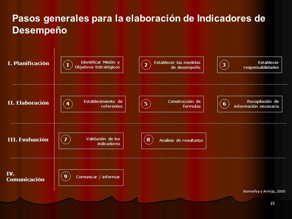 Pasos generales para la elaboración de Indicadores de Desempeño