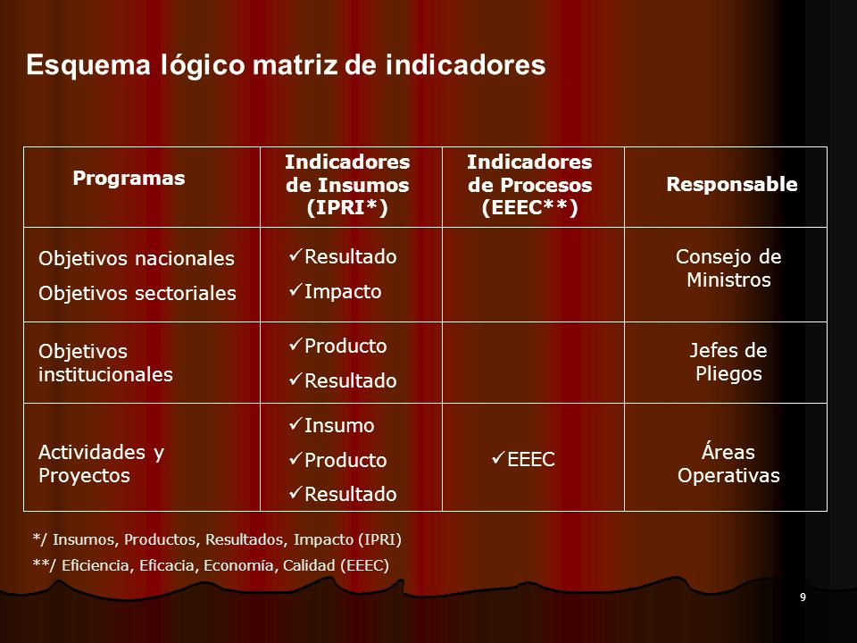 Indicadores de Insumos (IPRI*) Indicadores de Procesos (EEEC**)