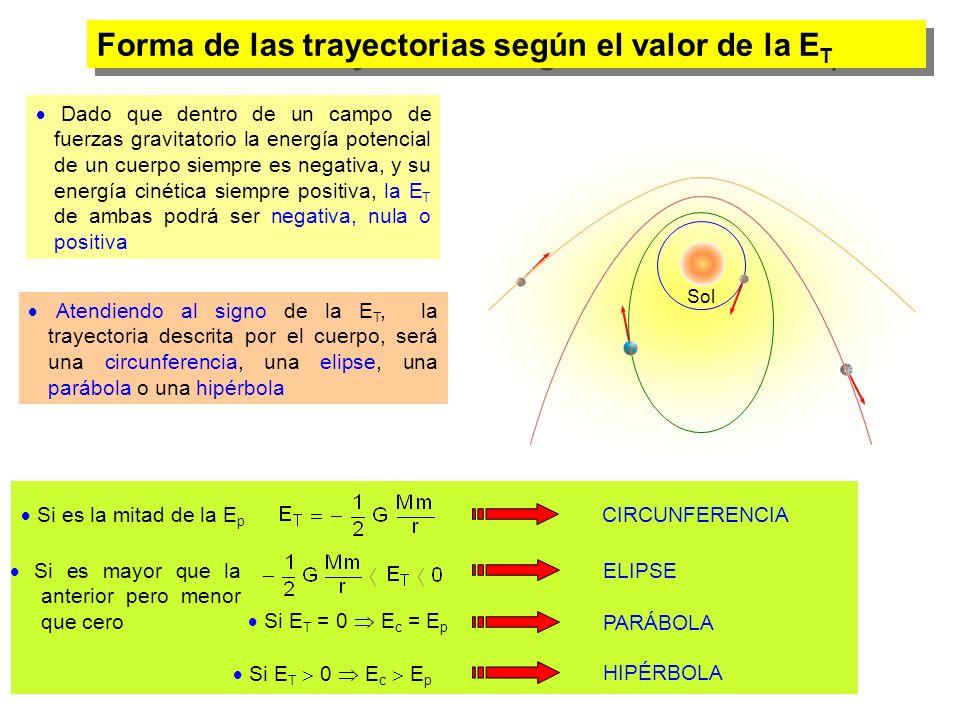 Forma de las trayectorias según el valor de la ET