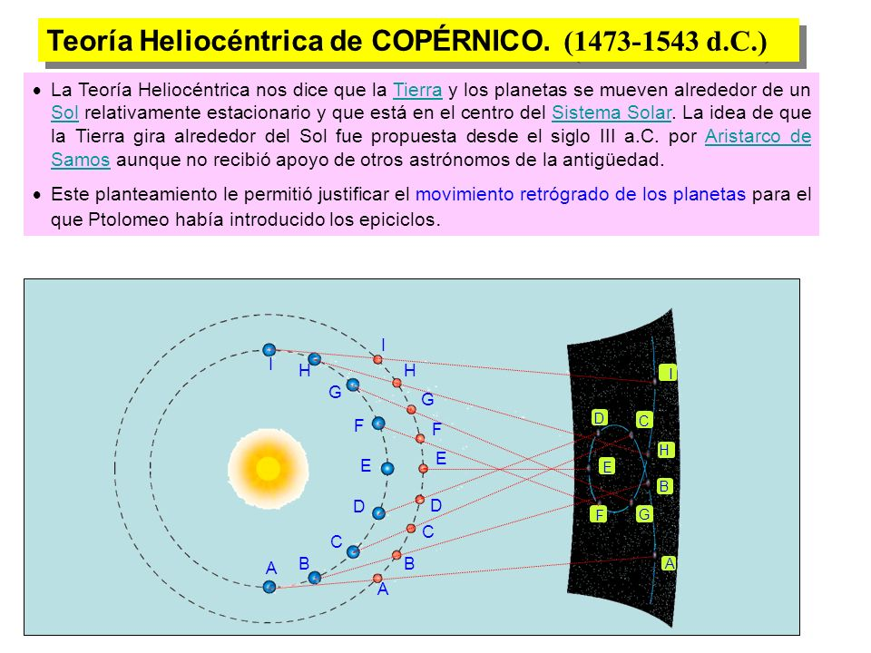 Teoría Heliocéntrica de COPÉRNICO. (1473-1543 d.C.)