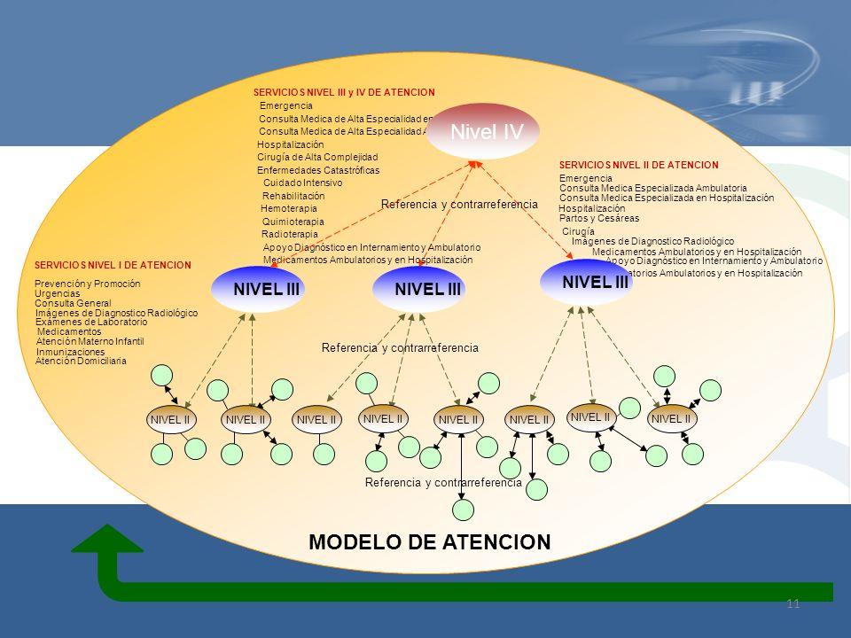 Nivel IV MODELO DE ATENCION NIVEL III NIVEL III NIVEL III