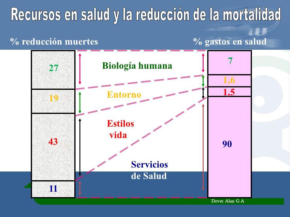 Recursos en salud y la reducción de la mortalidad