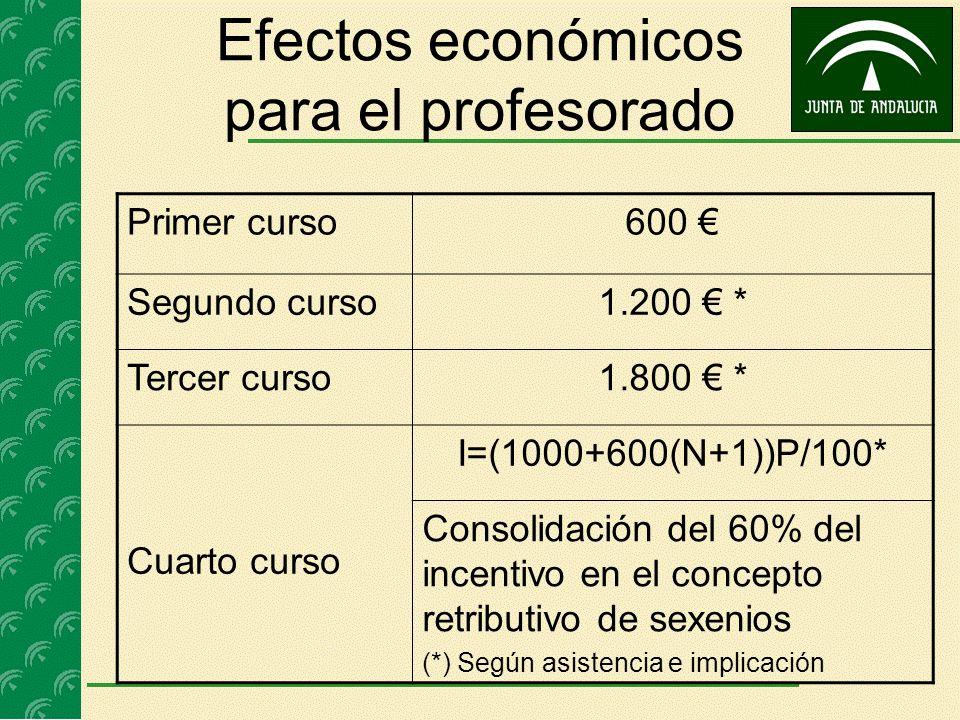 Efectos económicos para el profesorado