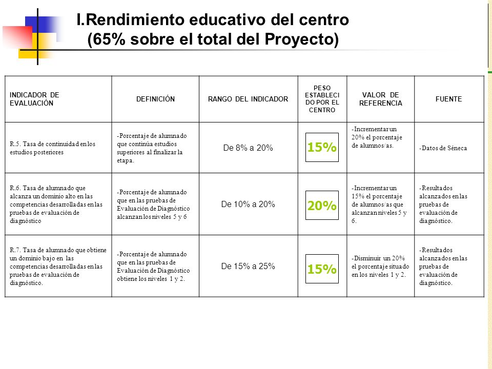 Rendimiento educativo del centro (65% sobre el total del Proyecto)