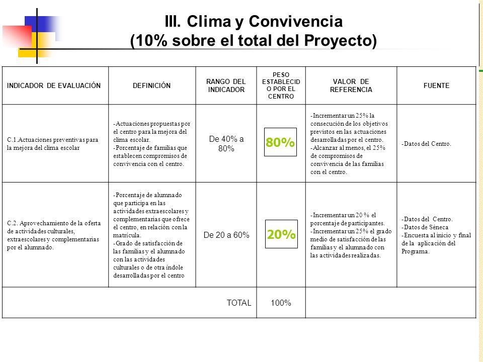 III. Clima y Convivencia (10% sobre el total del Proyecto)