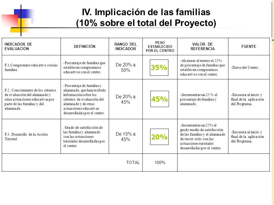 IV. Implicación de las familias (10% sobre el total del Proyecto)