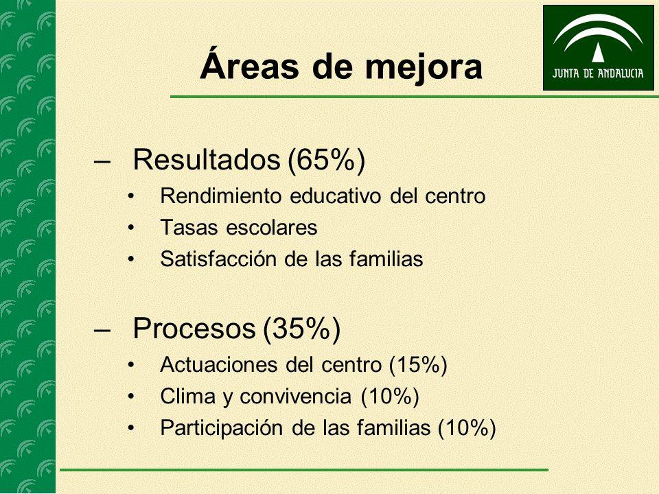 Áreas de mejora Resultados (65%) Procesos (35%)