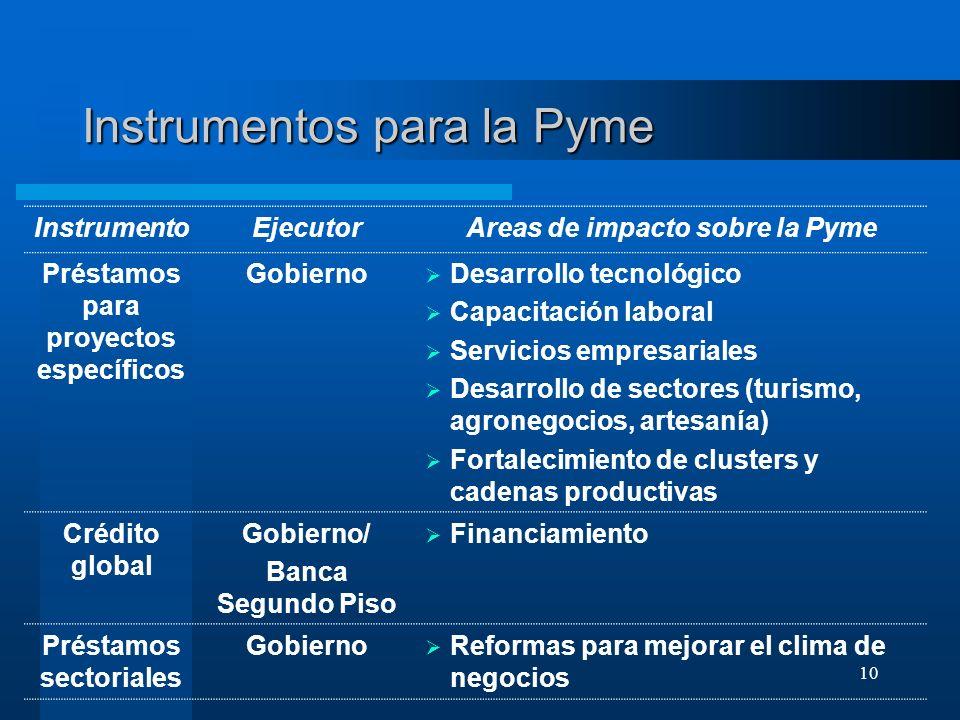 Instrumentos para la Pyme