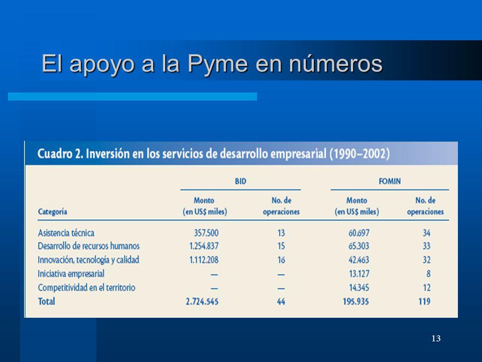 El apoyo a la Pyme en números
