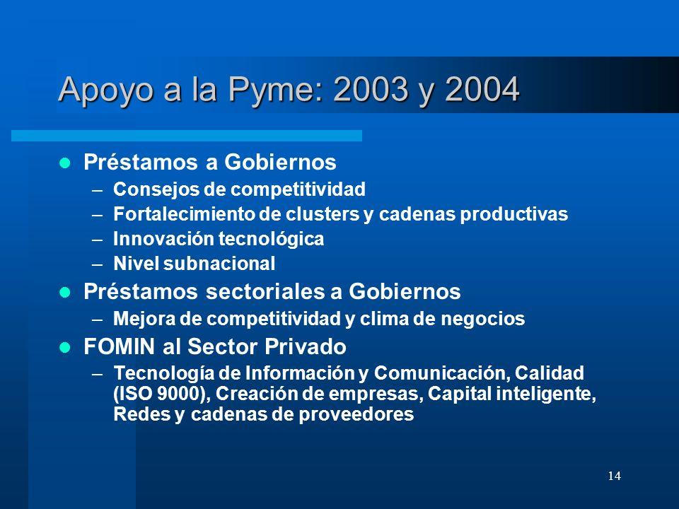 Apoyo a la Pyme: 2003 y 2004 Préstamos a Gobiernos