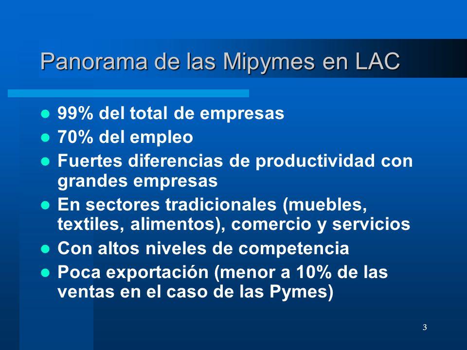 Panorama de las Mipymes en LAC