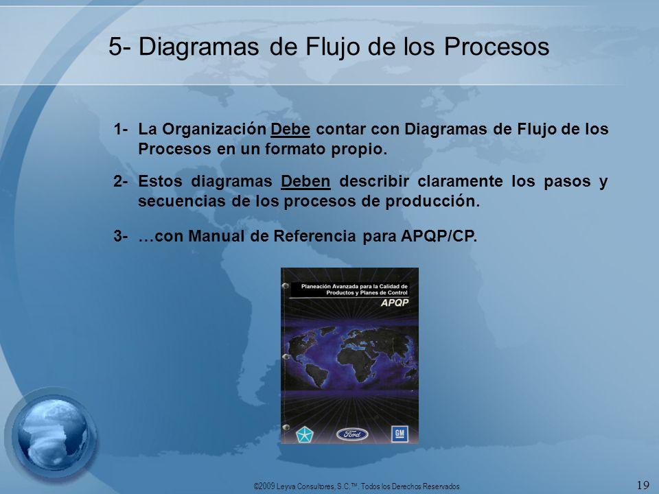 5- Diagramas de Flujo de los Procesos