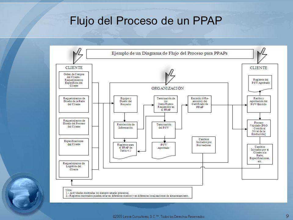 Flujo del Proceso de un PPAP