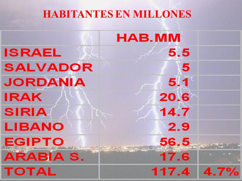 HABITANTES EN MILLONES