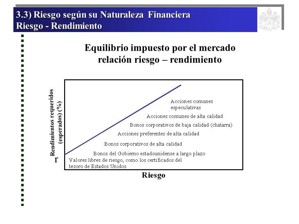 Equilibrio impuesto por el mercado relación riesgo – rendimiento