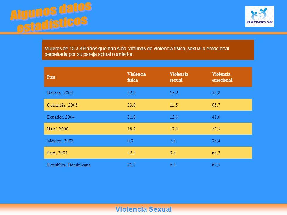 Algunos datos estadísticos Violencia Sexual