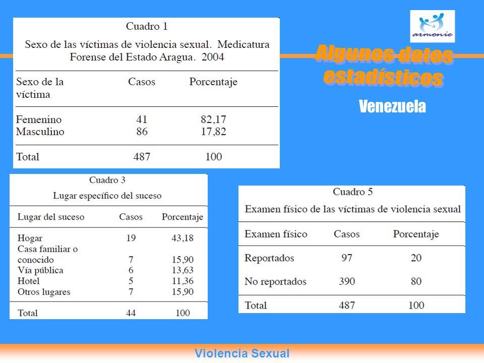 Algunos datos estadísticos Venezuela Violencia Sexual