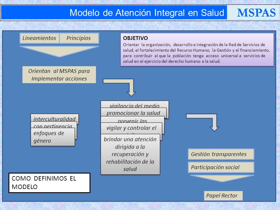 MSPAS Modelo de Atención Integral en Salud COMO DEFINIMOS EL MODELO