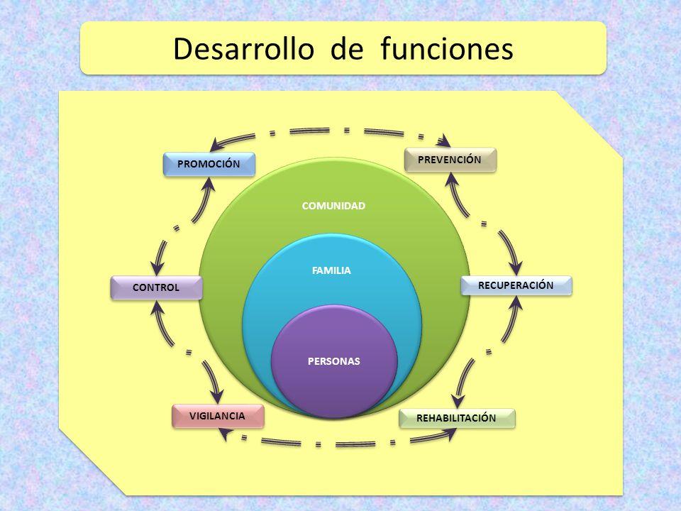 Desarrollo de funciones