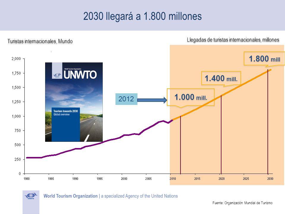 Fuente: Organización Mundial de Turismo
