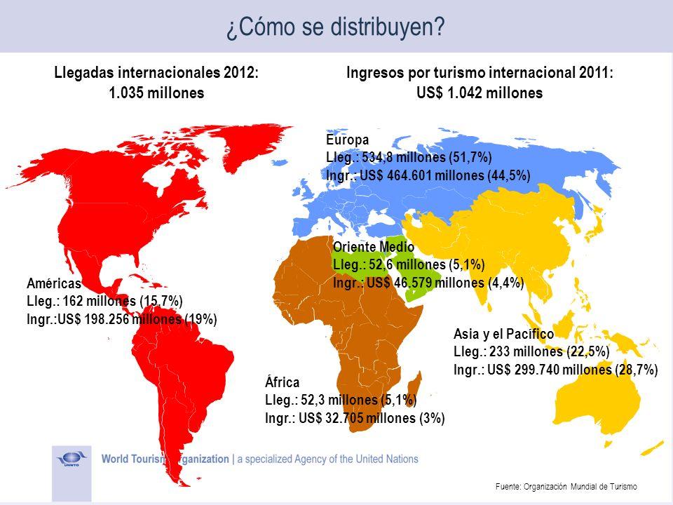 ¿Cómo se distribuyen Llegadas internacionales 2012: 1.035 millones