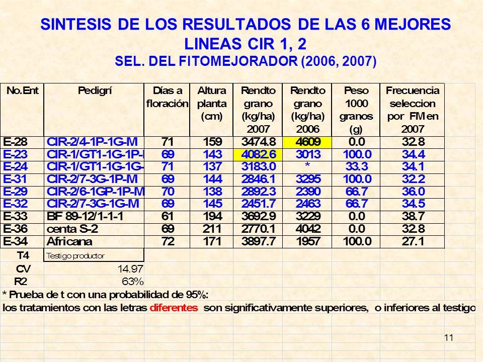 SINTESIS DE LOS RESULTADOS DE LAS 6 MEJORES LINEAS CIR 1, 2 SEL