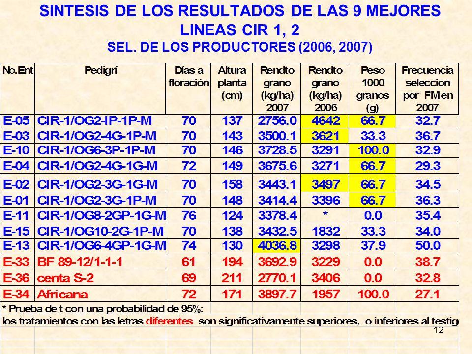 SINTESIS DE LOS RESULTADOS DE LAS 9 MEJORES LINEAS CIR 1, 2 SEL