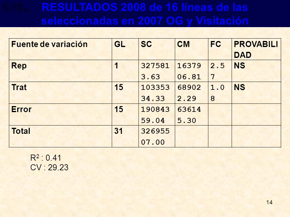 R2 = 0.62 R2 = 0.62. CV = 27.4% R2 = 0.62. CV = 27.4% RESULTADOS 2008 de 16 líneas de las seleccionadas en 2007 OG y Visitación.
