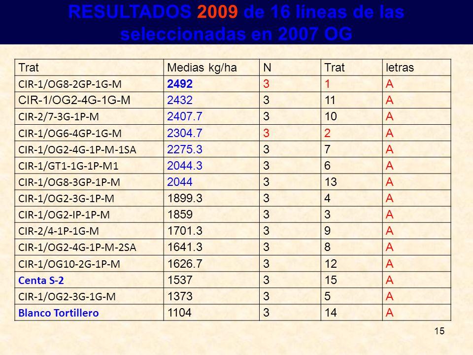 RESULTADOS 2009 de 16 líneas de las seleccionadas en 2007 OG