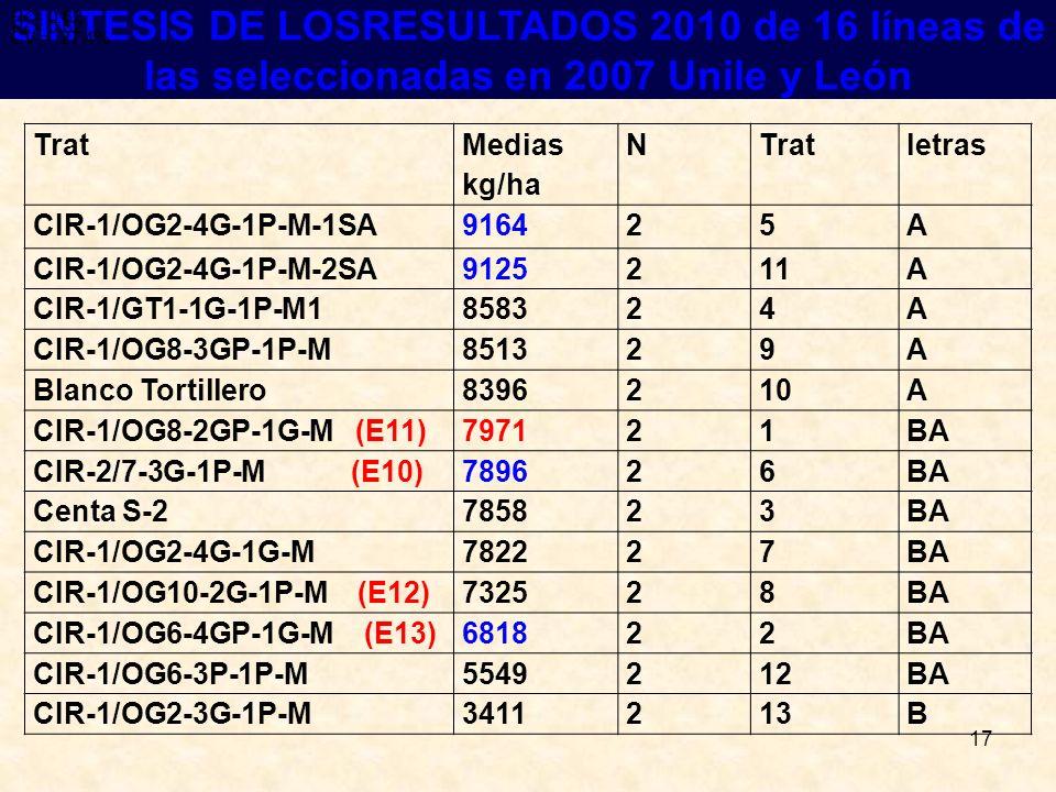 R2 = 0.62 R2 = 0.62. CV = 27.4% R2 = 0.62. CV = 27.4% SINTESIS DE LOSRESULTADOS 2010 de 16 líneas de las seleccionadas en 2007 Unile y León.